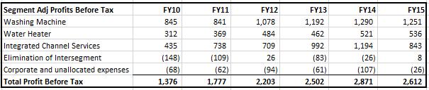 Haier - Segment Profits FY15.PNG